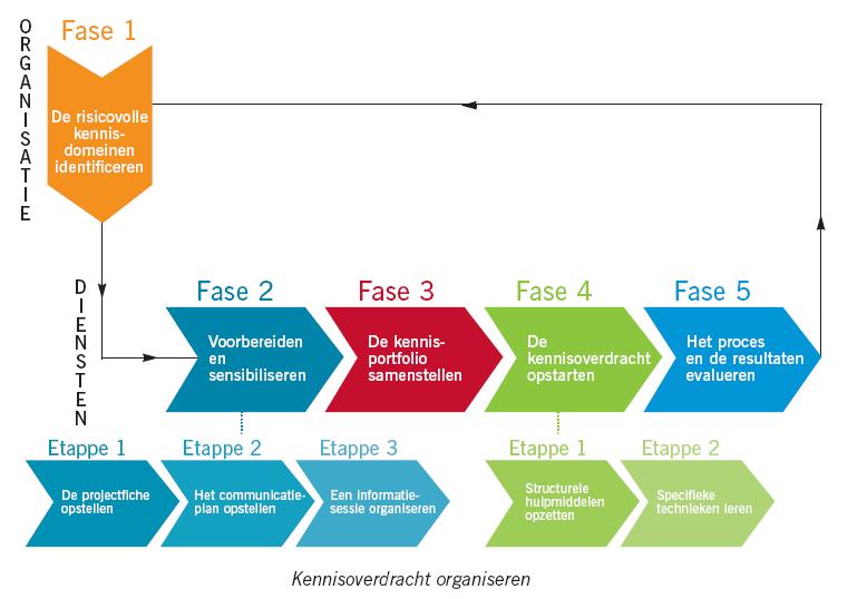 Model: 5 fases kennisoverdracht