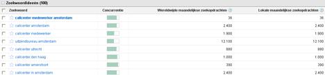 Callcenter medewerker AmsterdamL