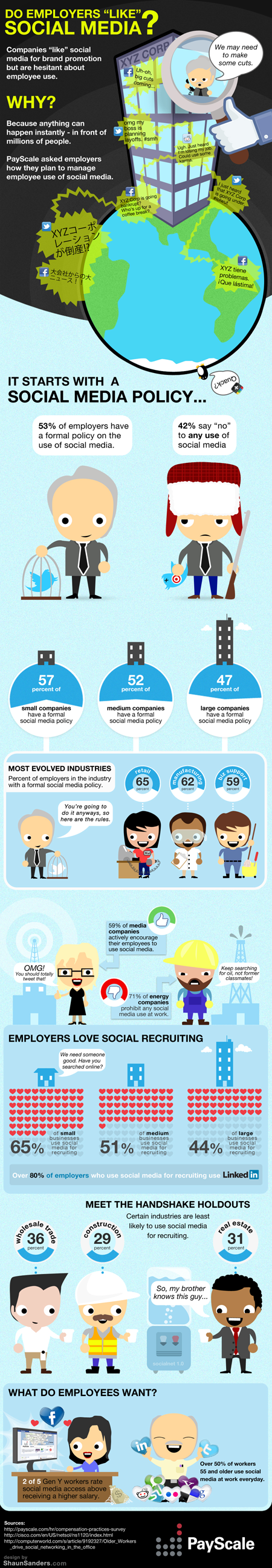 infographic employers and social media